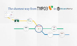 The shortest way from TYPO3 to Wordpress
