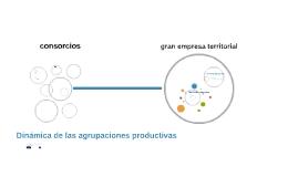 Dinámicas de las agrupaciones productivas