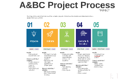 A&BC Project Process