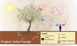 Project: Solar Energy