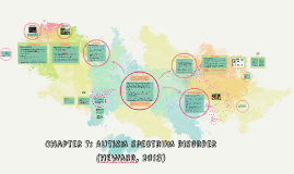 Chapter 7: Autism spectrum disorder (heward, 2013)