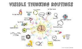 Visible Thinking Routines Matrix