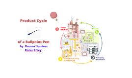 Copy of  The Ballpoint Pen Product Life Cycle