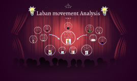 Copy of Copy of Laban Movement Analysis