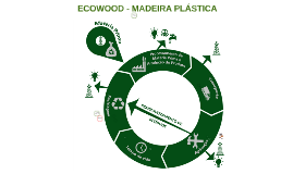 ECOWOOD - MADEIRA PLÁSTICA