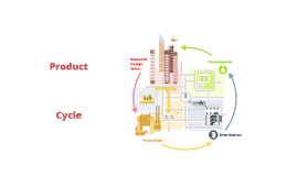 The Product Cycle