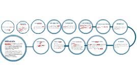 Copy of Linea del tiempo de la Factorizacion