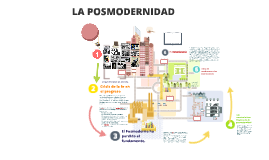 Copy of La Posmodernidad