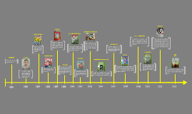 Copy of Línea del tiempo