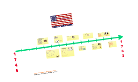 Timeline: The American Revolutionary War.