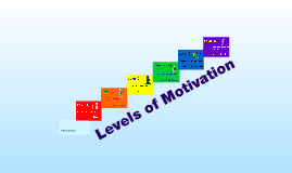 Copy of Levels of Motivation