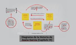 Diagrama de la historia de Juana Garcia (Capitulo IX)