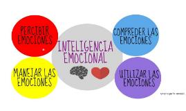 Emociones e inteligencia emocional:  Una aproximación a su p