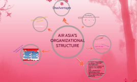 organizational structure of air asia Nepal is a small and land locked country in south asia  please see appendix 3 for the organizational structure of the ministry of home affairs.