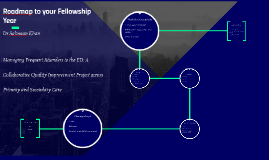 Roadmap to your Fellowship Year