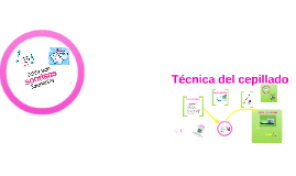 Copy of Técnicas del cepillado