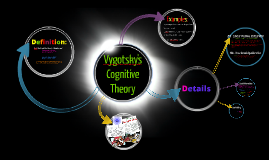 Copy of Vygotsky Cognitive Theory