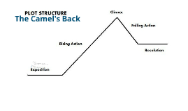 English plot graph by jack hopkins on prezi the camels back ccuart Gallery