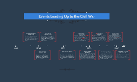 Copy of Events Leading Up to Civil War