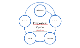 Empirical Cycle