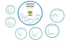 Lab Series Summary