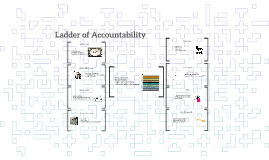 Copy of Ladder of Accountability