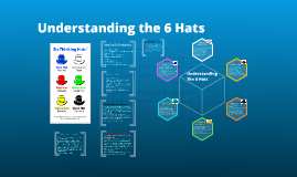 Understanding the 6 thinking hats