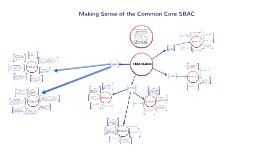 Common Core SBAC Assessment Claims, Targets, and Standards Relationships for 11th Grade