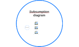Subsumption diagram