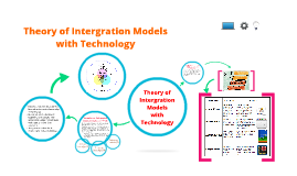 Copy of Theory of Intergration Model with Technology