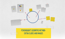 PSYCHOLOGY'S SCIENTIFIC METHOD - CH. 2 PART 2- Part 2 - CH. 1 -MODULES 1-6