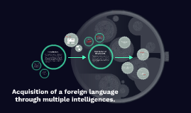 Acquisition of a foreign language through multiple intellige