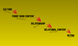 Non-Profit Content Strategy