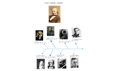 Social Thinkers Timeline