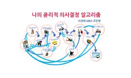 경영철학과 기업윤리