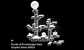 Funds of KNowledge Data Graphic