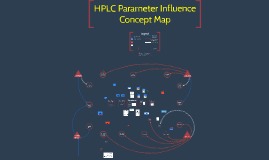 HPLC Parameter Influence Concept Map