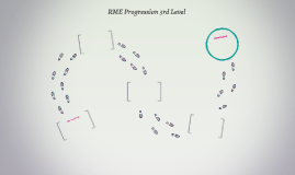 RME Progression 3rd Level