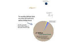 Land Grant Permanent Fund