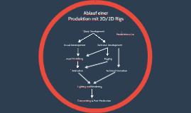 Ablauf einer 3D Produktion