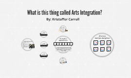 What is this thing called Arts Integration?