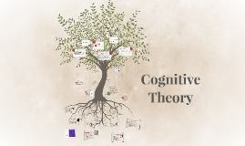 Copy of Copy of Cognitive Theory