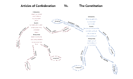Copy of Copy of Articles of Confederation vs Constitution