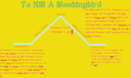 To kill a mockingbird plot diagram by amber gober on prezi ccuart Images