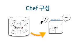 How The Chef works.