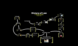Copy of History of Law Timeline