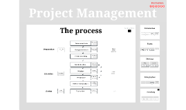 Project Management 2013 2014