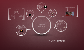 Copy of Types of Government