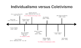 Individualismo versus Coletivismo