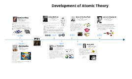 Copy of Copy of The Development of the Atomic Theory